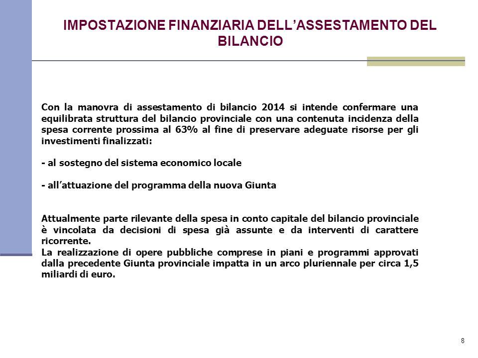 8 IMPOSTAZIONE FINANZIARIA DELLASSESTAMENTO DEL BILANCIO Con la manovra di assestamento di bilancio 2014 si intende confermare una equilibrata struttura del bilancio provinciale con una contenuta incidenza della spesa corrente prossima al 63% al fine di preservare adeguate risorse per gli investimenti finalizzati: - al sostegno del sistema economico locale - allattuazione del programma della nuova Giunta Attualmente parte rilevante della spesa in conto capitale del bilancio provinciale è vincolata da decisioni di spesa già assunte e da interventi di carattere ricorrente.