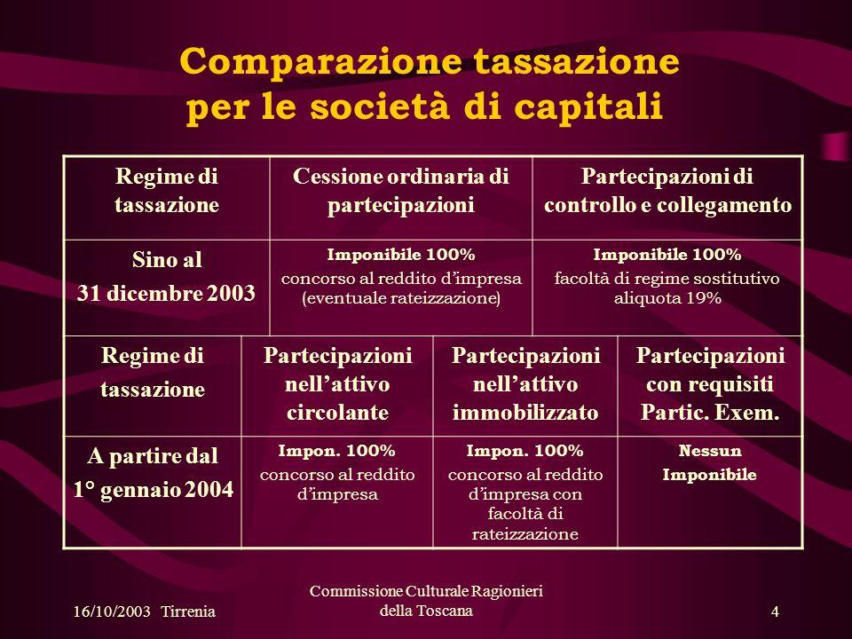 16/10/2003 Tirrenia Commissione Culturale Ragionieri della Toscana15 4) caso A DETERMINAZIONE DEL REDDITO PER TRASPARENZA NEL CASO DI PERDITE DI ESERCIZIO DELLA SOCIETA PARTECIPATA Partecipante A: utile desercizio (fiscale) 100 Partecipata B: perdita desercizio (fiscale) 60 Reddito imponibile Partecipante A =100 – 60= 40 La perdita desercizio è imputata, per trasparenza, alla partecipante A il cui reddito imponibile sarà dato dalla somma dei due risultati.