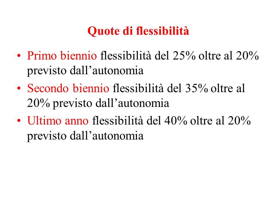 Quote di flessibilità Primo biennio flessibilità del 25% oltre al 20% previsto dallautonomia Secondo biennio flessibilità del 35% oltre al 20% previsto dallautonomia Ultimo anno flessibilità del 40% oltre al 20% previsto dallautonomia