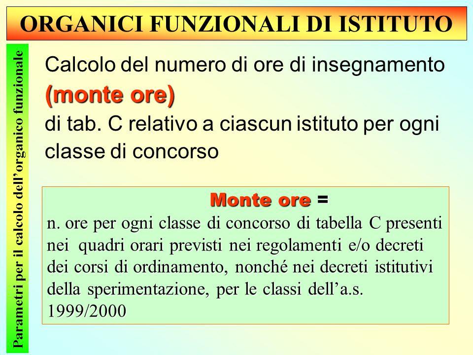 ORGANICI FUNZIONALI DI ISTITUTO Parametri per il calcolo dellorganico funzionale (monte ore) Calcolo del numero di ore di insegnamento (monte ore) di tab.