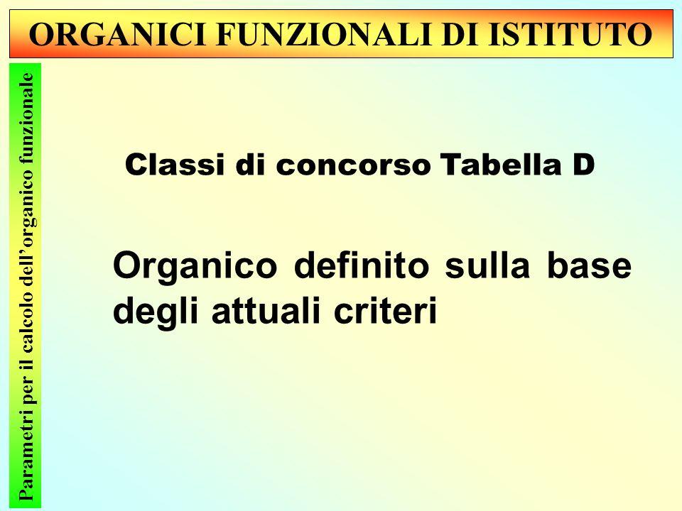 ORGANICI FUNZIONALI DI ISTITUTO Parametri per il calcolo dellorganico funzionale Classi di concorso Tabella D Organico definito sulla base degli attuali criteri
