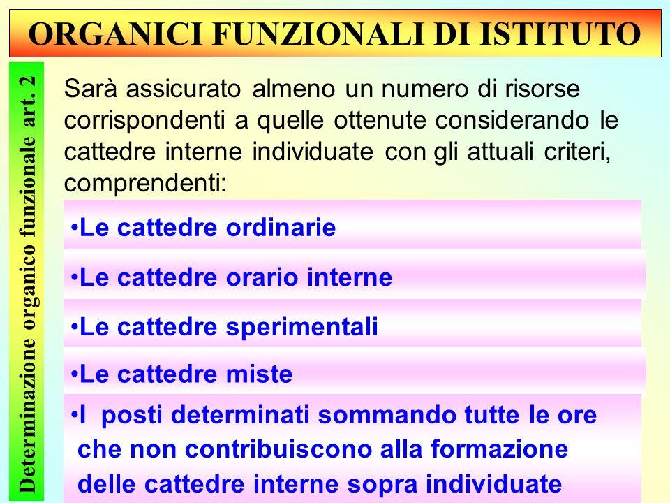 ORGANICI FUNZIONALI DI ISTITUTO Determinazione organico funzionale art.