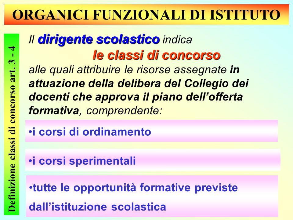 ORGANICI FUNZIONALI DI ISTITUTO Definizione classi di concorso art.