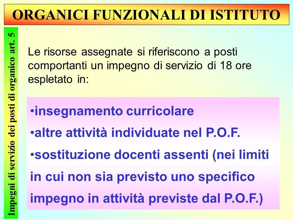 ORGANICI FUNZIONALI DI ISTITUTO Impegni di servizio dei posti di organico art.