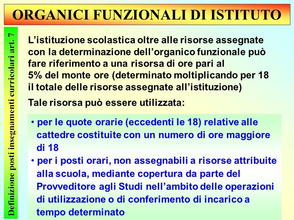 ORGANICI FUNZIONALI DI ISTITUTO Definizione posti insegnamenti curricolari art.