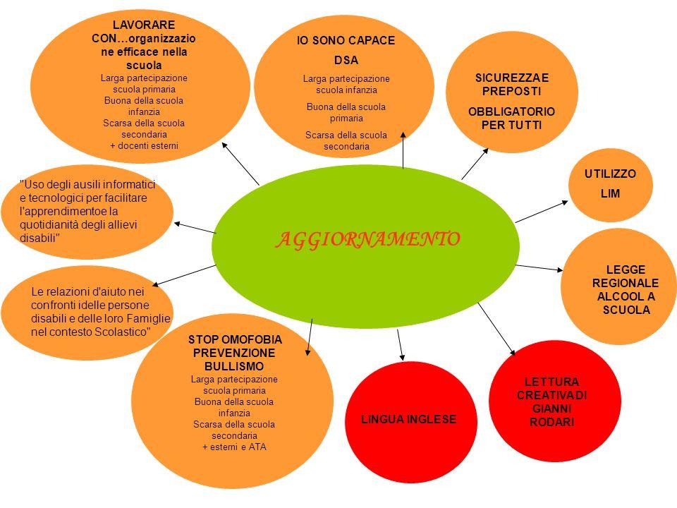 AGGIORNAMENTO LAVORARE CON…organizzazio ne efficace nella scuola Larga partecipazione scuola primaria Buona della scuola infanzia Scarsa della scuola