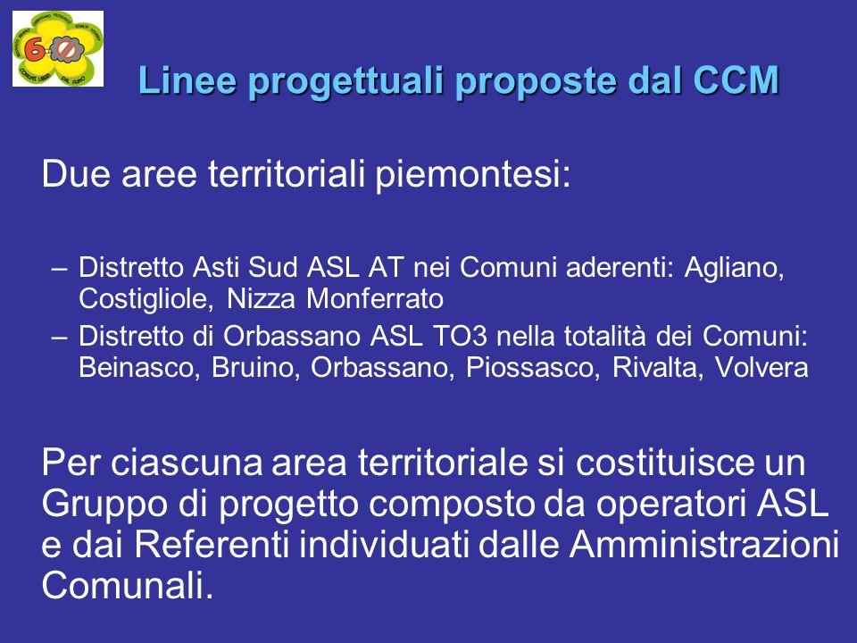 Due aree territoriali piemontesi: –Distretto Asti Sud ASL AT nei Comuni aderenti: Agliano, Costigliole, Nizza Monferrato –Distretto di Orbassano ASL T