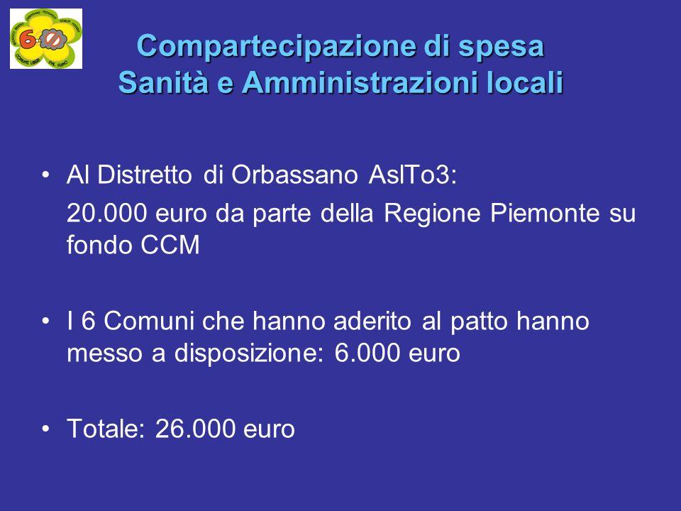 Compartecipazione di spesa Sanità e Amministrazioni locali Al Distretto di Orbassano AslTo3: 20.000 euro da parte della Regione Piemonte su fondo CCM I 6 Comuni che hanno aderito al patto hanno messo a disposizione: 6.000 euro Totale: 26.000 euro