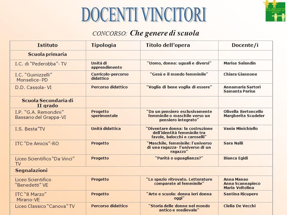 ISTITUZIONE GRUPPO DI LAVORO PROGRAMMA P.O.