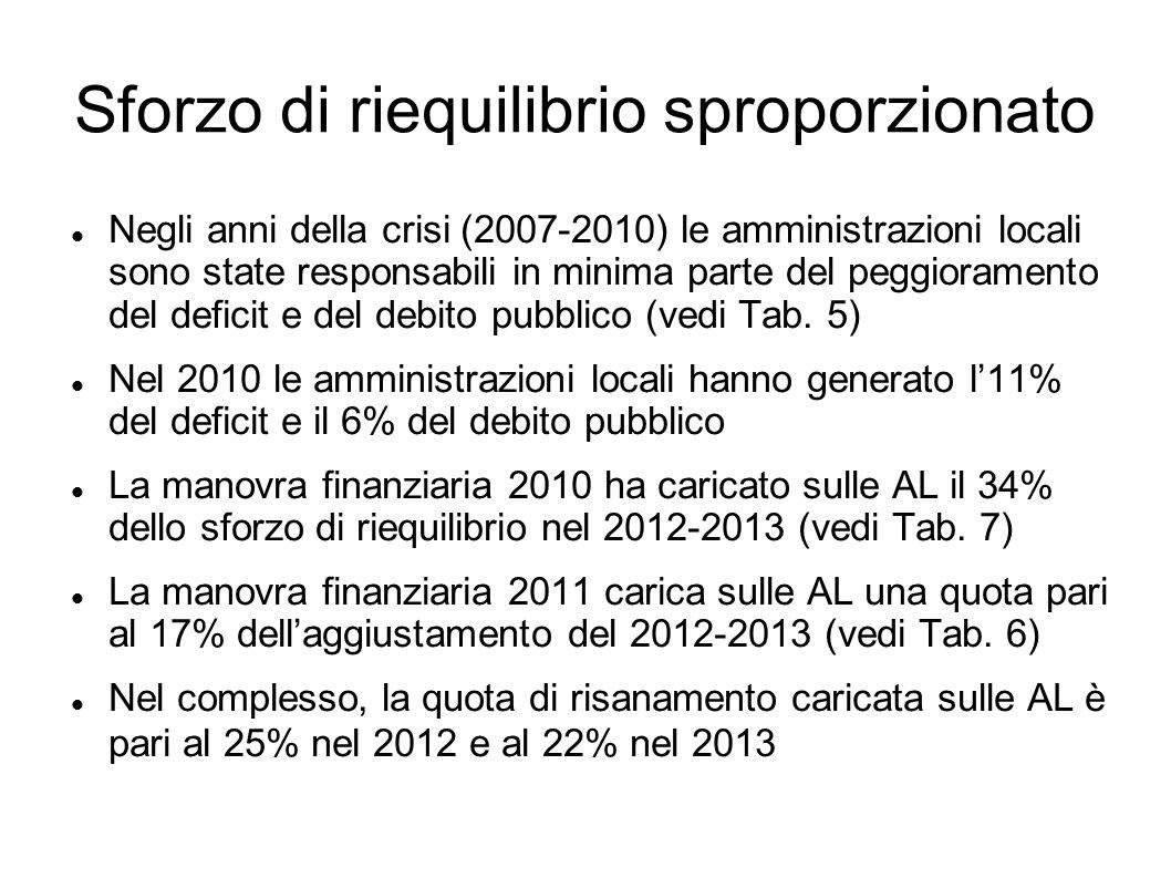 Sforzo di riequilibrio sproporzionato Negli anni della crisi (2007-2010) le amministrazioni locali sono state responsabili in minima parte del peggioramento del deficit e del debito pubblico (vedi Tab.
