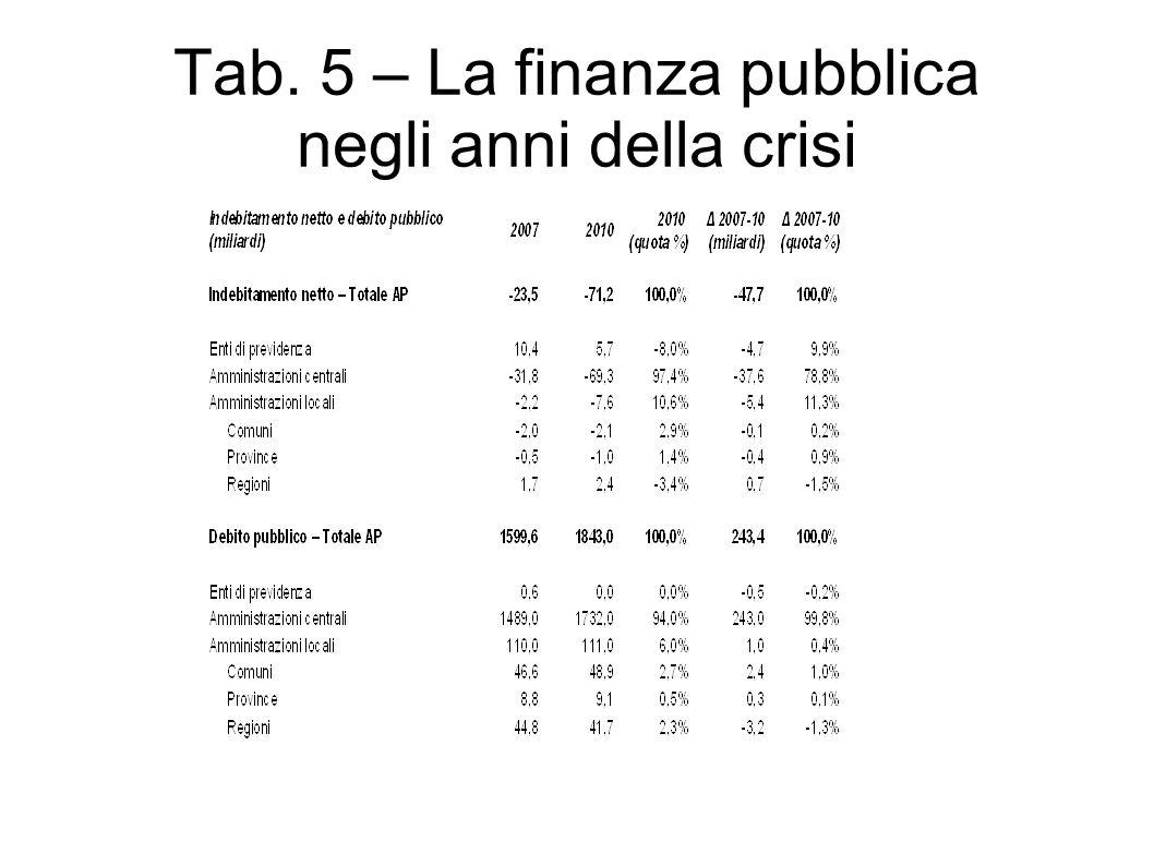 Tab. 5 – La finanza pubblica negli anni della crisi