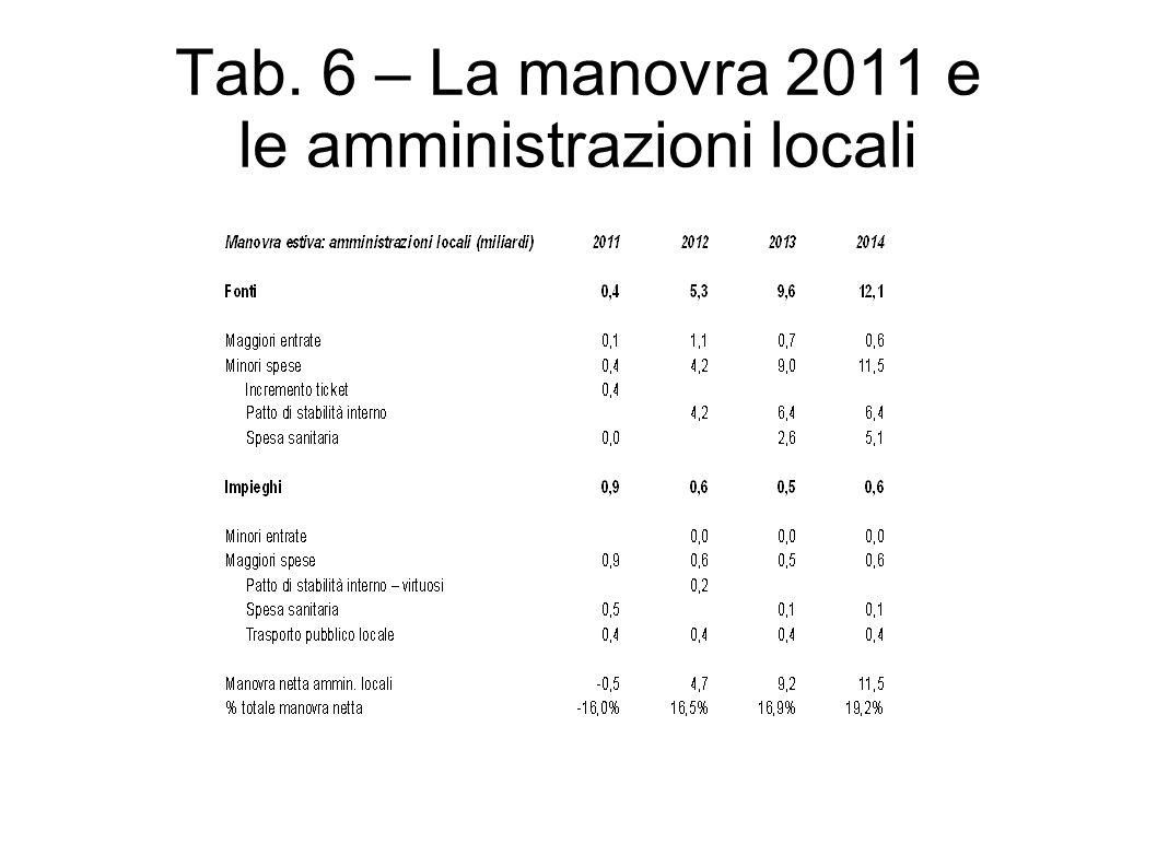Tab. 6 – La manovra 2011 e le amministrazioni locali
