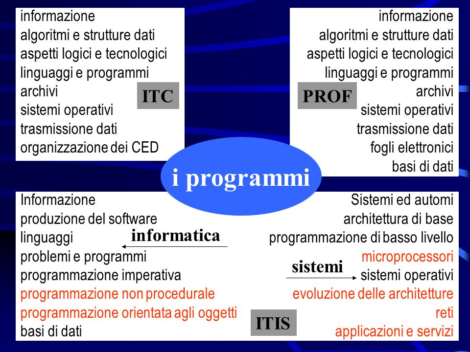 ITIS informatica informazione algoritmi e strutture dati aspetti logici e tecnologici linguaggi e programmi archivi sistemi operativi trasmissione dat