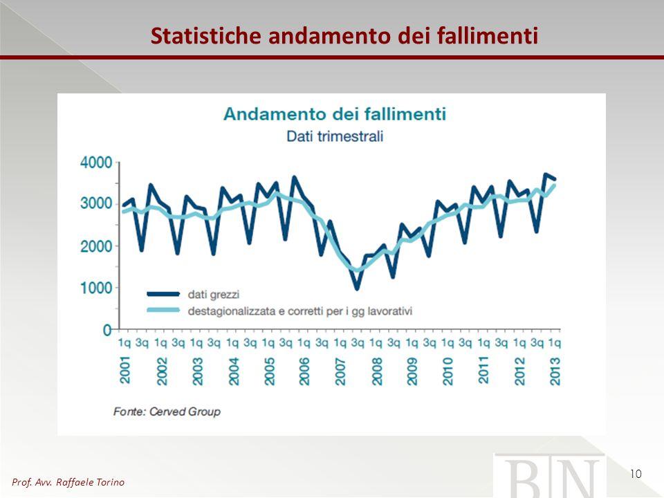 Statistiche andamento dei fallimenti 10 Prof. Avv. Raffaele Torino