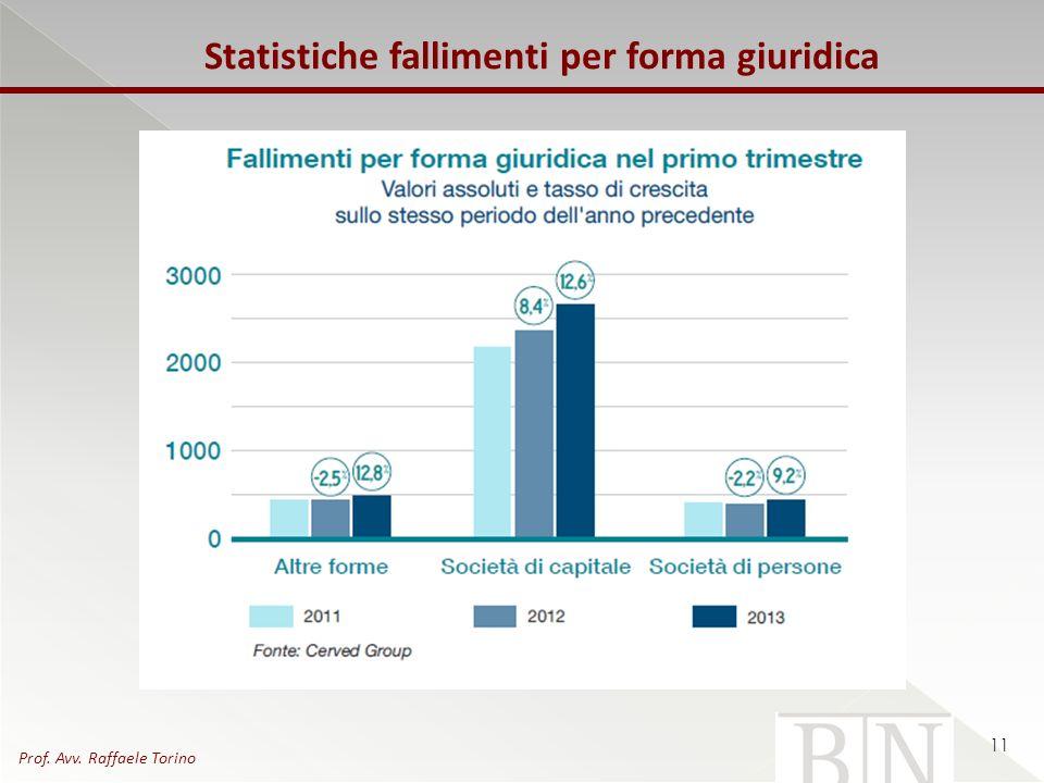 Statistiche fallimenti per forma giuridica 11 Prof. Avv. Raffaele Torino