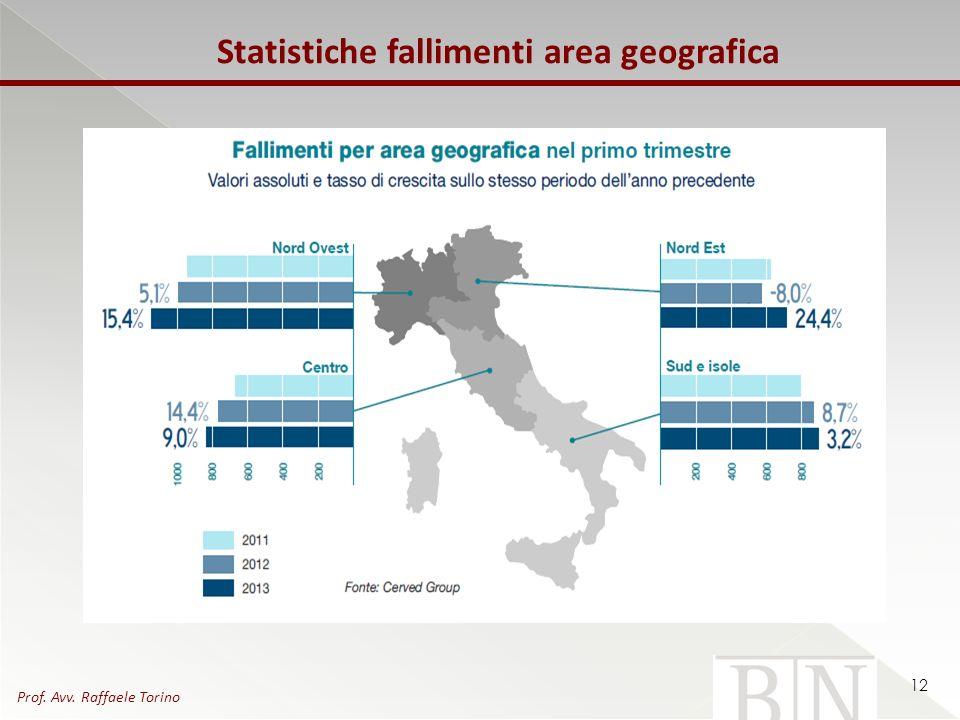 Statistiche fallimenti area geografica 12 Prof. Avv. Raffaele Torino