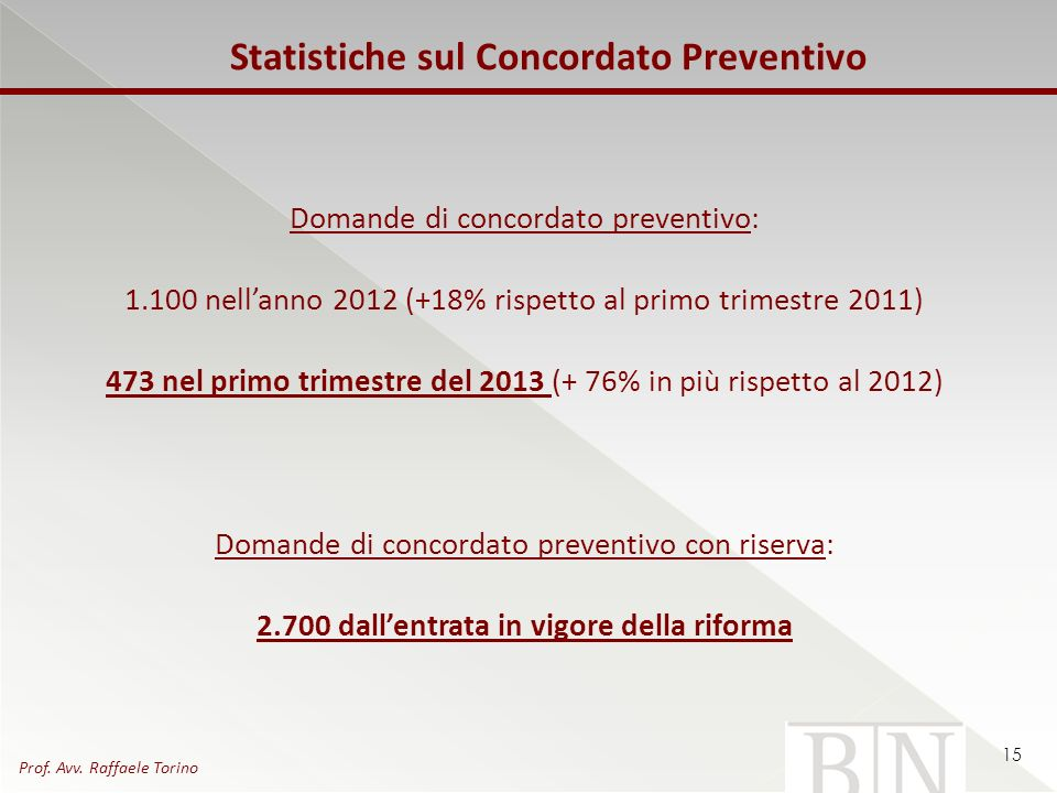 Statistiche sul Concordato Preventivo Domande di concordato preventivo: 1.100 nellanno 2012 (+18% rispetto al primo trimestre 2011) 473 nel primo trim
