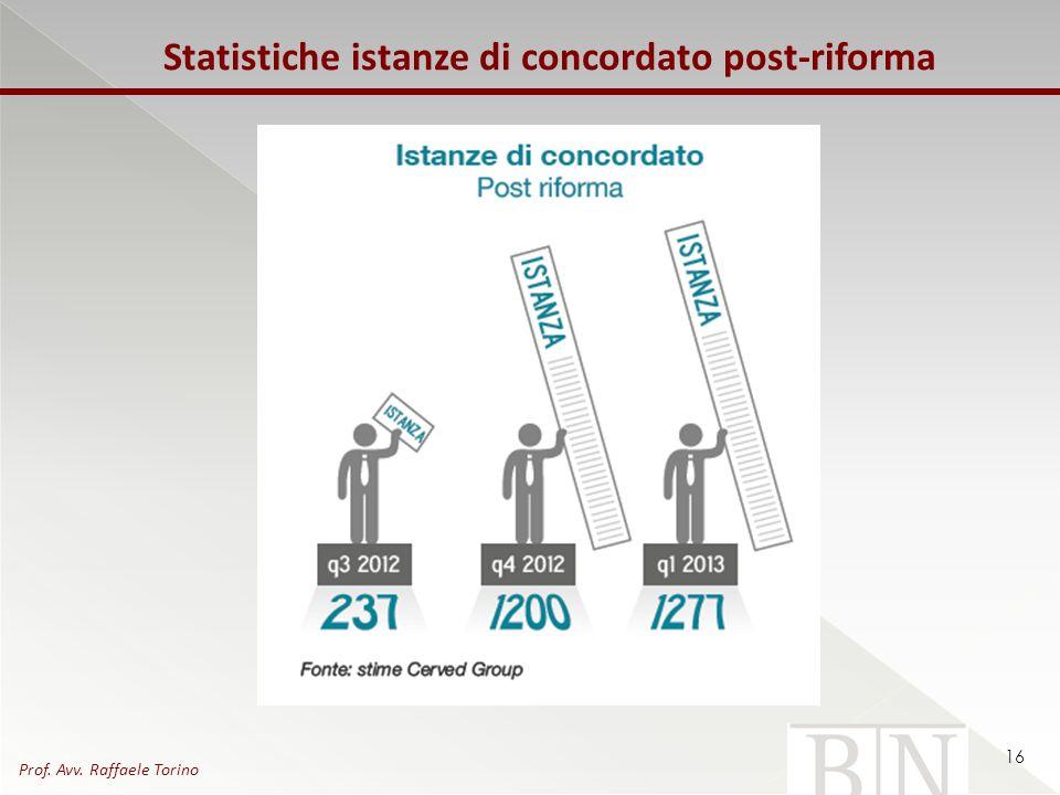 Statistiche istanze di concordato post-riforma 16 Prof. Avv. Raffaele Torino