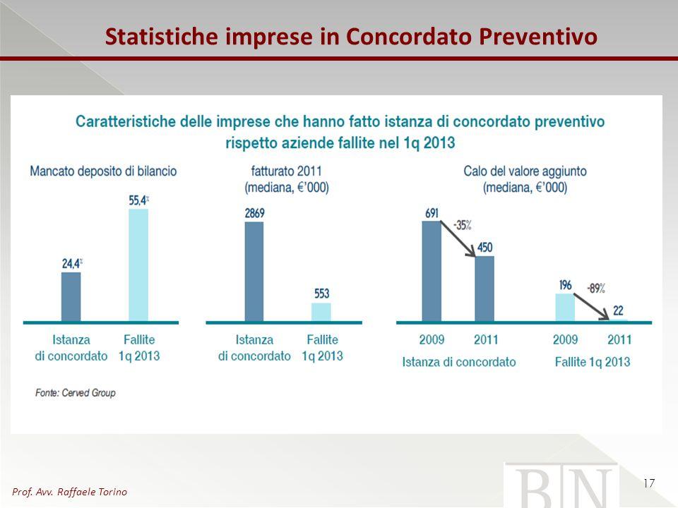 Statistiche imprese in Concordato Preventivo 17 Prof. Avv. Raffaele Torino
