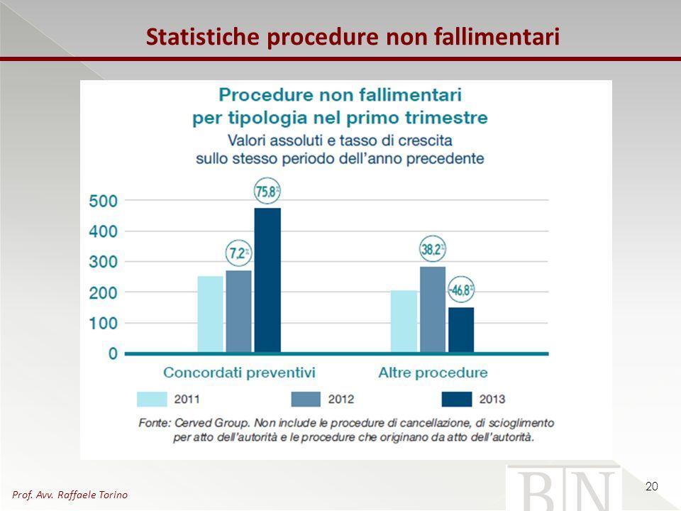 Statistiche procedure non fallimentari 20 Prof. Avv. Raffaele Torino