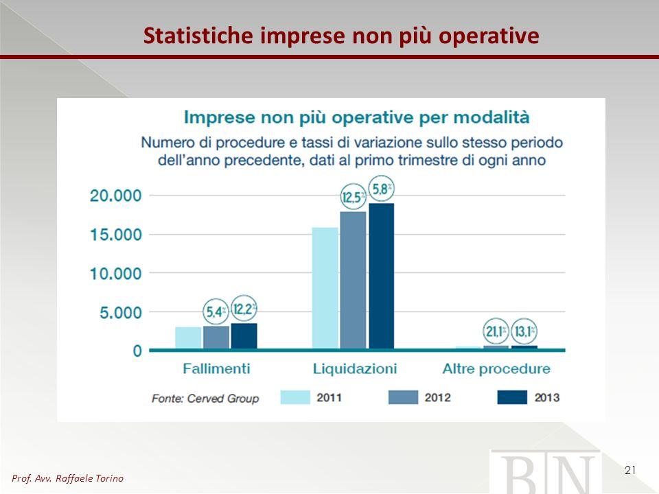 Statistiche imprese non più operative 21 Prof. Avv. Raffaele Torino