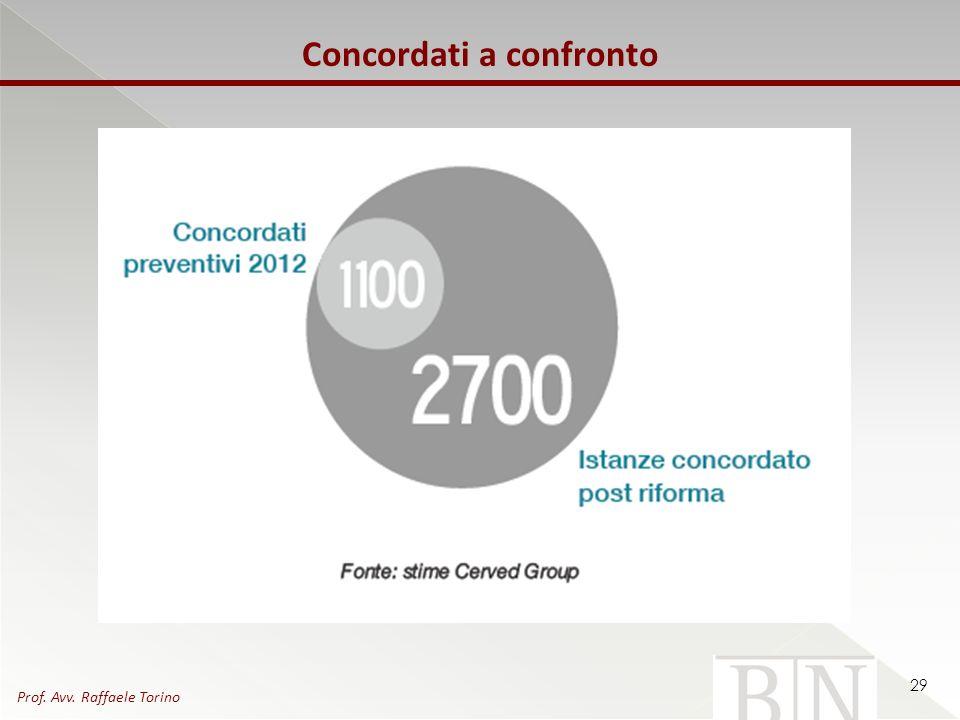 29 Concordati a confronto Prof. Avv. Raffaele Torino