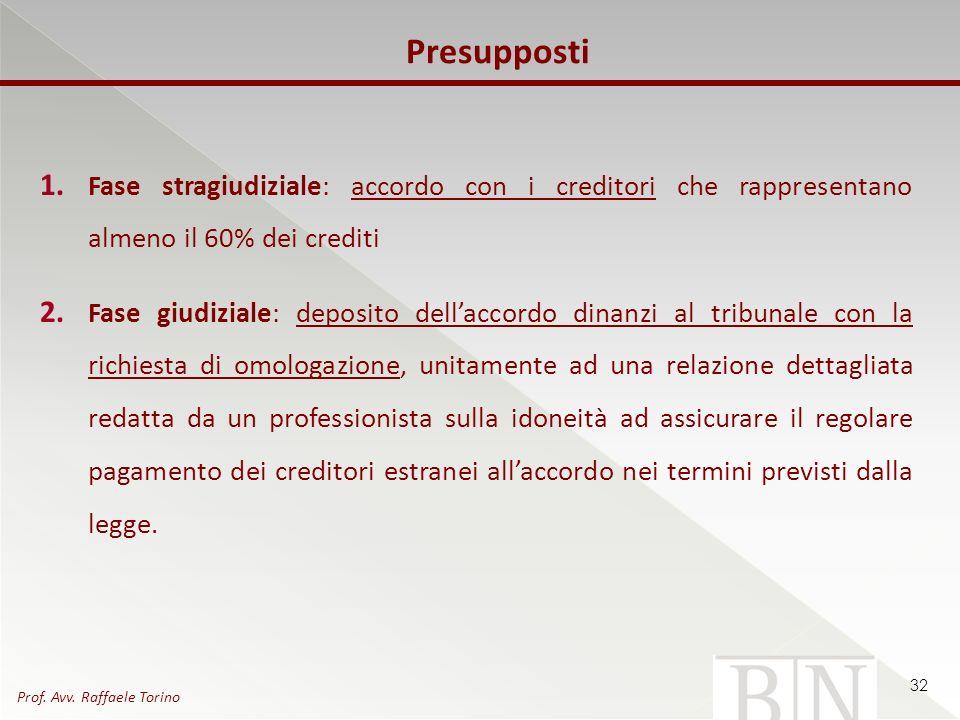 Presupposti 1. Fase stragiudiziale: accordo con i creditori che rappresentano almeno il 60% dei crediti 2. Fase giudiziale: deposito dellaccordo dinan