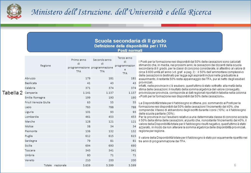 6 Ministero dell Istruzione. dell Universit à e della Ricerca 129.050 dato stimato Scuola secondaria di II grado Definizione della disponibilità per i