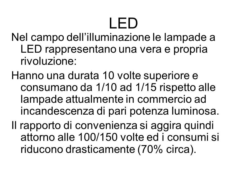 LED Nel campo dellilluminazione le lampade a LED rappresentano una vera e propria rivoluzione: Hanno una durata 10 volte superiore e consumano da 1/10