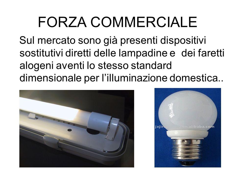 FORZA COMMERCIALE Sul mercato sono già presenti dispositivi sostitutivi diretti delle lampadine e dei faretti alogeni aventi lo stesso standard dimens