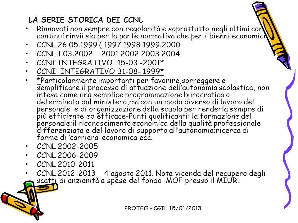 PROTEO - CGIL 15/01/2013 LA SERIE STORICA DEI CCNL Rinnovati non sempre con regolarità e soprattutto negli ultimi con continui rinvii sia per la parte