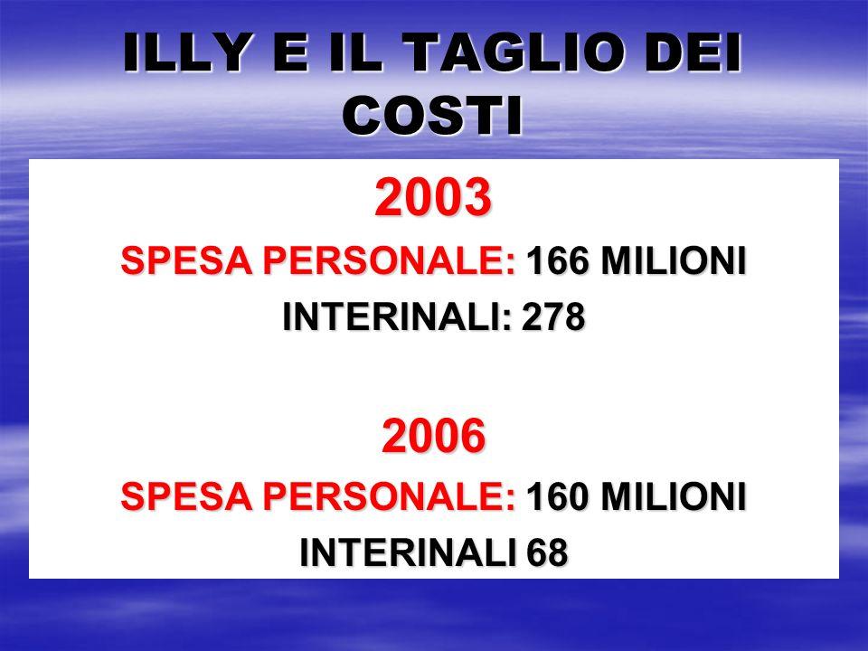 ILLY E IL TAGLIO DEI COSTI 2003 SPESA PERSONALE: 166 MILIONI INTERINALI: 278 2006 SPESA PERSONALE: 160 MILIONI INTERINALI 68