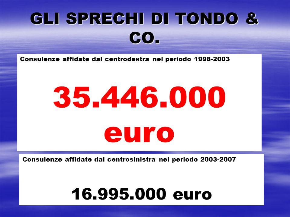 GLI SPRECHI DI TONDO & CO. Consulenze affidate dal centrodestra nel periodo 1998-2003 35.446.000 euro Consulenze affidate dal centrosinistra nel perio