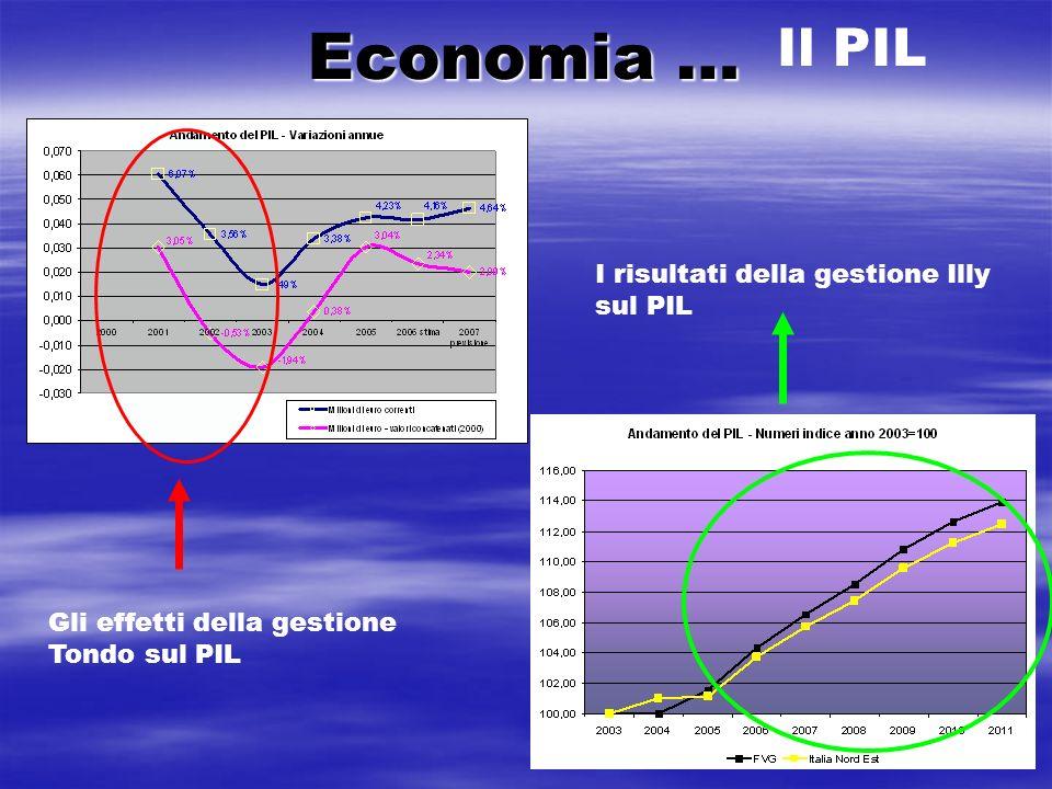 Economia … Il PIL Gli effetti della gestione Tondo sul PIL I risultati della gestione Illy sul PIL