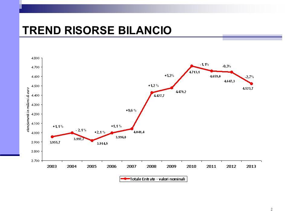 2 TREND RISORSE BILANCIO