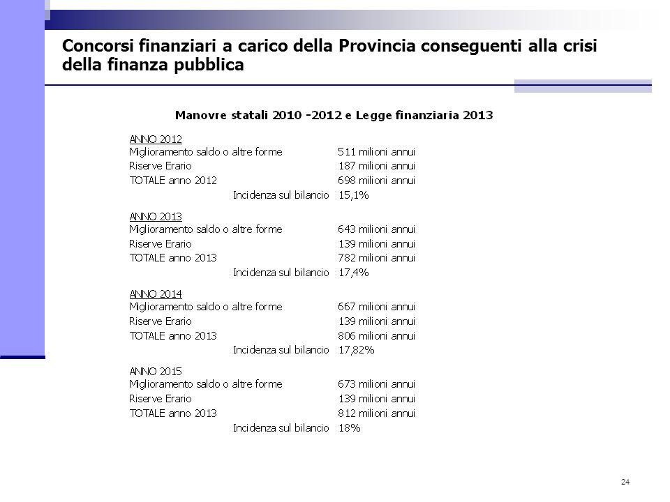 24 Concorsi finanziari a carico della Provincia conseguenti alla crisi della finanza pubblica