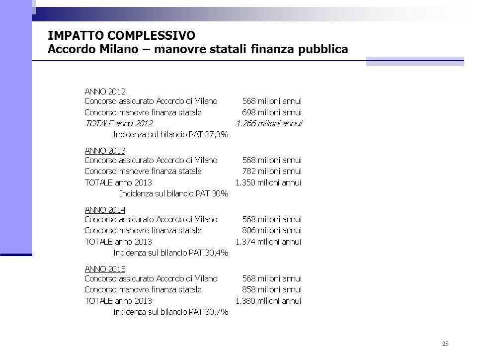 25 IMPATTO COMPLESSIVO Accordo Milano – manovre statali finanza pubblica