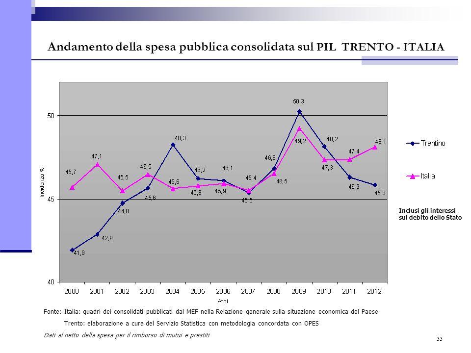 33 Andamento della spesa pubblica consolidata sul PIL TRENTO - ITALIA Fonte: Italia: quadri dei consolidati pubblicati dal MEF nella Relazione general