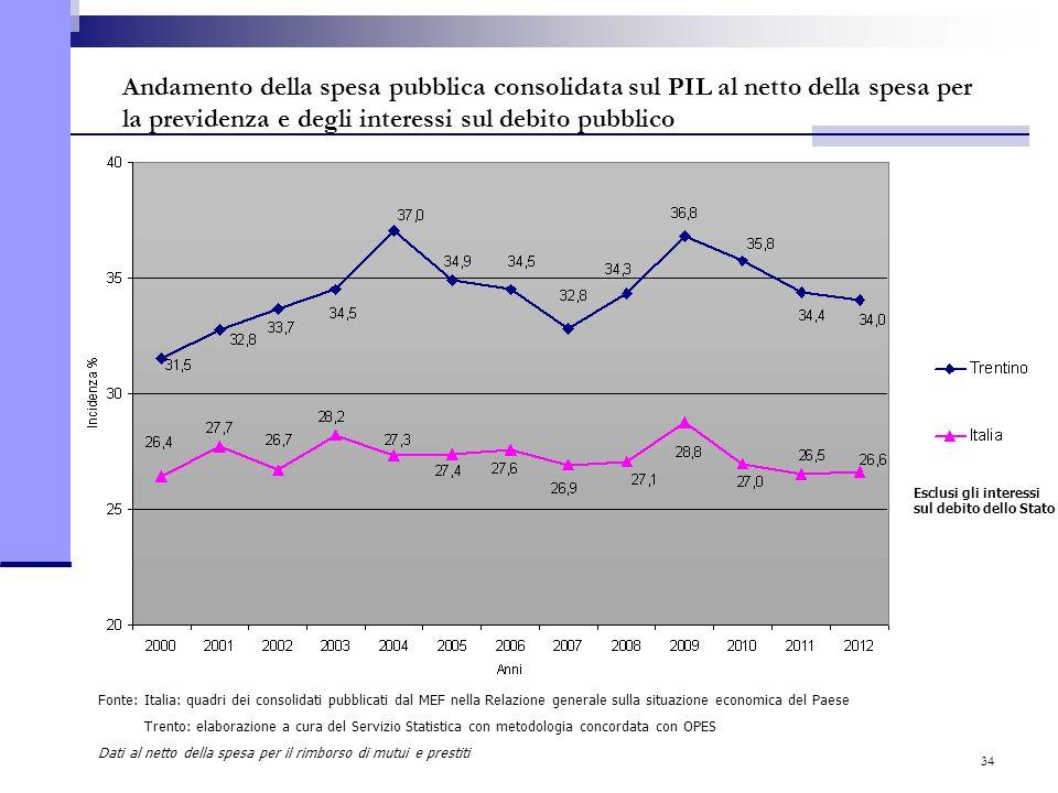 34 Andamento della spesa pubblica consolidata sul PIL al netto della spesa per la previdenza e degli interessi sul debito pubblico Fonte: Italia: quad