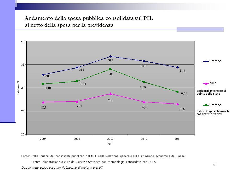 35 Andamento della spesa pubblica consolidata sul PIL al netto della spesa per la previdenza Fonte: Italia: quadri dei consolidati pubblicati dal MEF