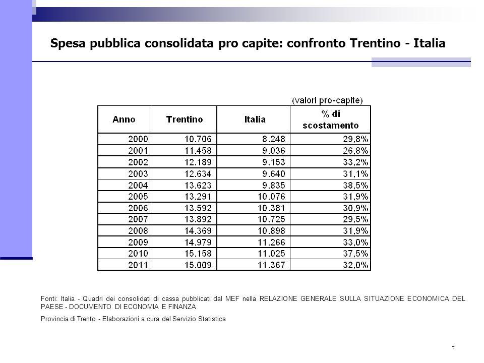 7 Spesa pubblica consolidata pro capite: confronto Trentino - Italia Fonti: Italia - Quadri dei consolidati di cassa pubblicati dal MEF nella RELAZION