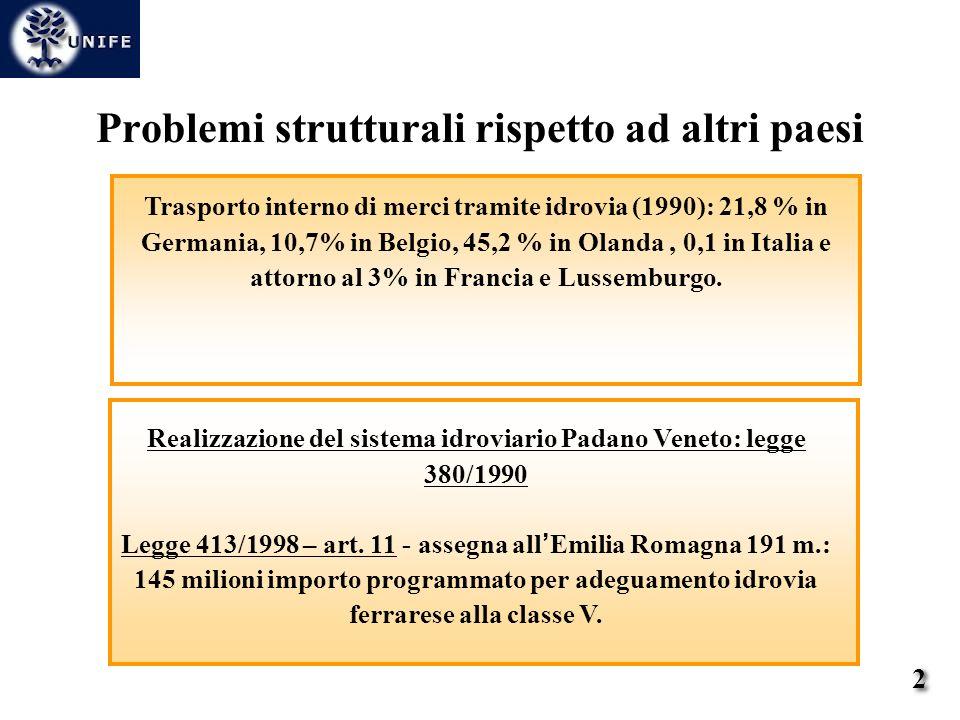 Realizzazione del sistema idroviario Padano Veneto: legge 380/1990 Legge 413/1998 – art. 11 - assegna all Emilia Romagna 191 m.: 145 milioni importo p