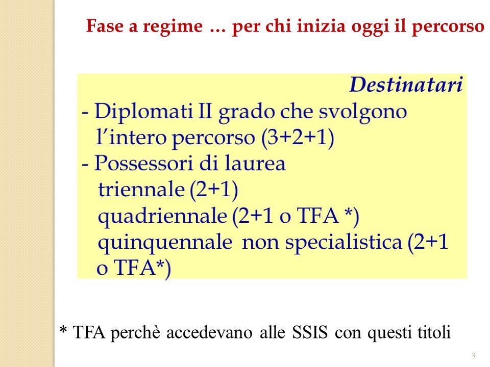 3 Fase a regime … per chi inizia oggi il percorso * TFA perchè accedevano alle SSIS con questi titoli