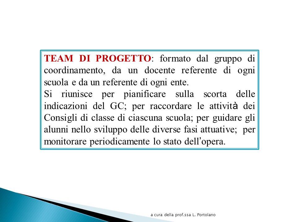 TEAM DI PROGETTO: formato dal gruppo di coordinamento, da un docente referente di ogni scuola e da un referente di ogni ente.