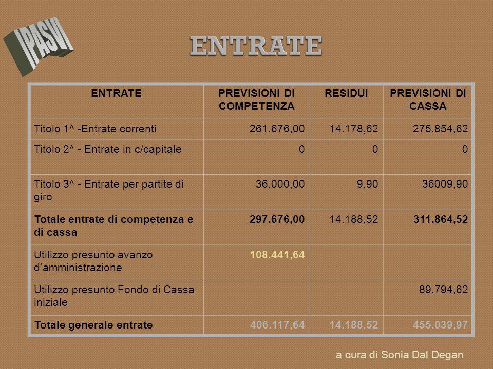 ENTRATEPREVISIONI DI COMPETENZA RESIDUIPREVISIONI DI CASSA Titolo 1^ -Entrate correnti261.676,0014.178,62275.854,62 Titolo 2^ - Entrate in c/capitale0