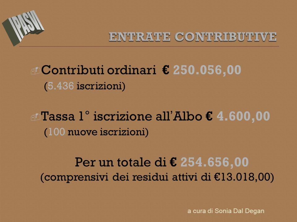 Contributi ordinari 250.056,00 (5.436 iscrizioni) Tassa 1° iscrizione all Albo 4.600,00 (100 nuove iscrizioni) Per un totale di 254.656,00 (comprensivi dei residui attivi di 13.018,00) a cura di Sonia Dal Degan