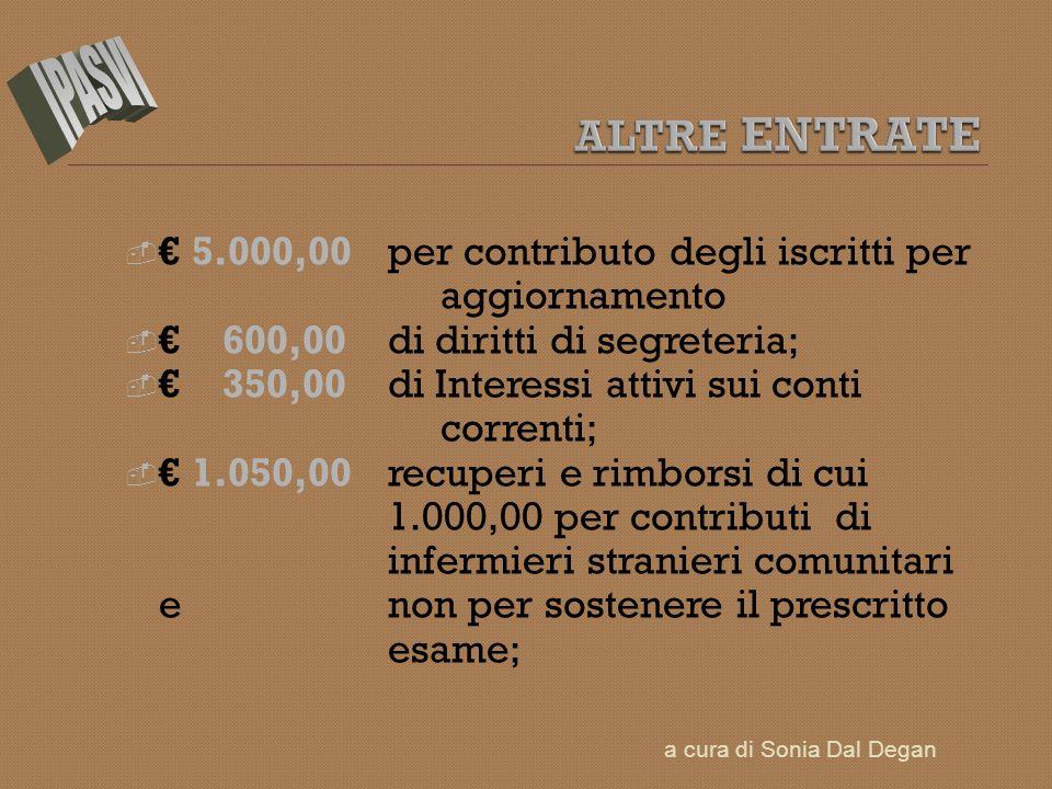 5.000,00 per contributo degli iscritti per aggiornamento 600,00 di diritti di segreteria; 350,00 di Interessi attivi sui conti correnti; 1.050,00 recu