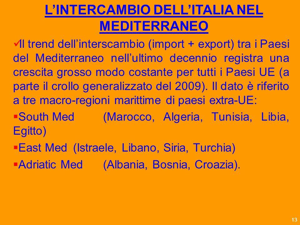 13 Il trend dellinterscambio (import + export) tra i Paesi del Mediterraneo nellultimo decennio registra una crescita grosso modo costante per tutti i Paesi UE (a parte il crollo generalizzato del 2009).