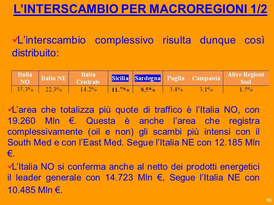 16 Linterscambio complessivo risulta dunque così distribuito: LINTERSCAMBIO PER MACROREGIONI 1/2 Larea che totalizza più quote di traffico è lItalia NO, con 19.260 Mln.