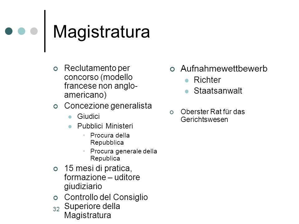 32 Magistratura Reclutamento per concorso (modello francese non anglo- americano) Concezione generalista Giudici Pubblici Ministeri Procura della Repu